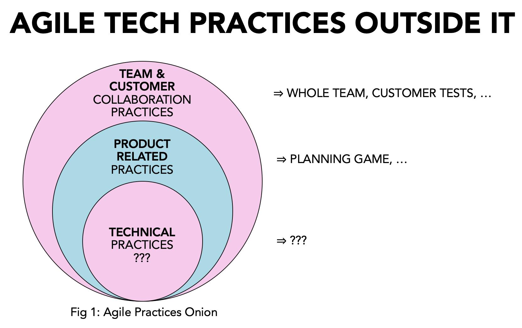 Agile Tech Practices Outside IT