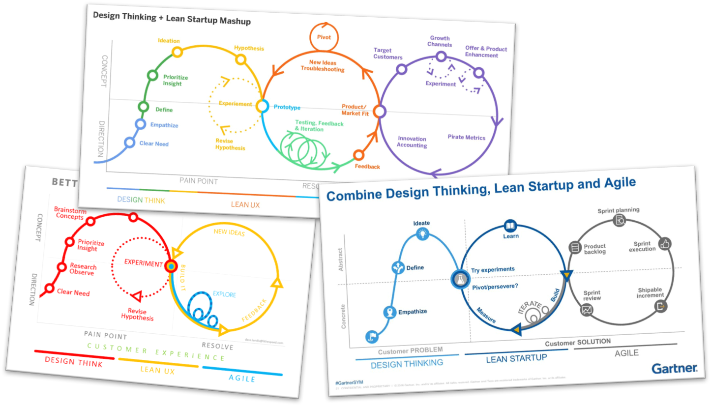 Smharter insights blog in 2016 gartner published a diagram that combines ideas from design thinking lean startup and agile pooptronica Image collections